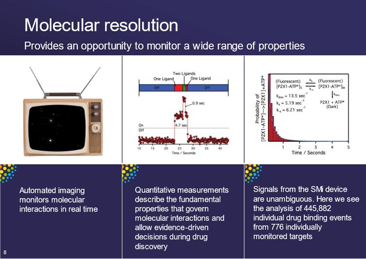 SMI Drug Discovery Portfolio 2