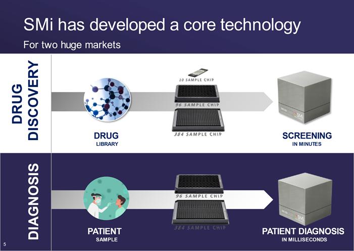 SMI Drug Discovery Portfolio